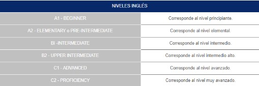Niveles Oficiales Ingles Cambridge